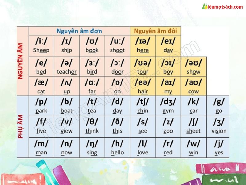 Nguyên âm cũng chia thành nguyên âm ngắn và nguyên âm dài nên người học tiếng Anh cũng cần lưu ý điều này